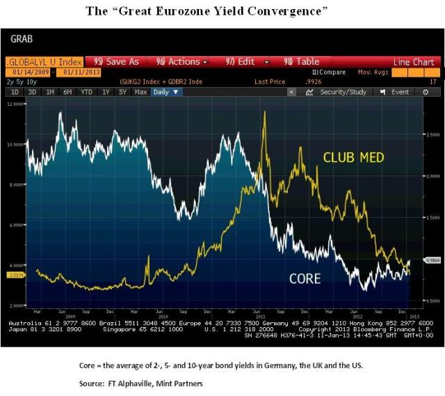 Jan11_EZ_Yield Converge