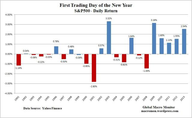 Jan1_First of Year_S&P500