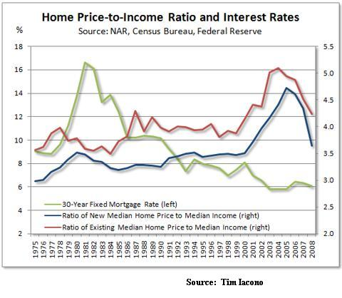 Jan28_Home price to income