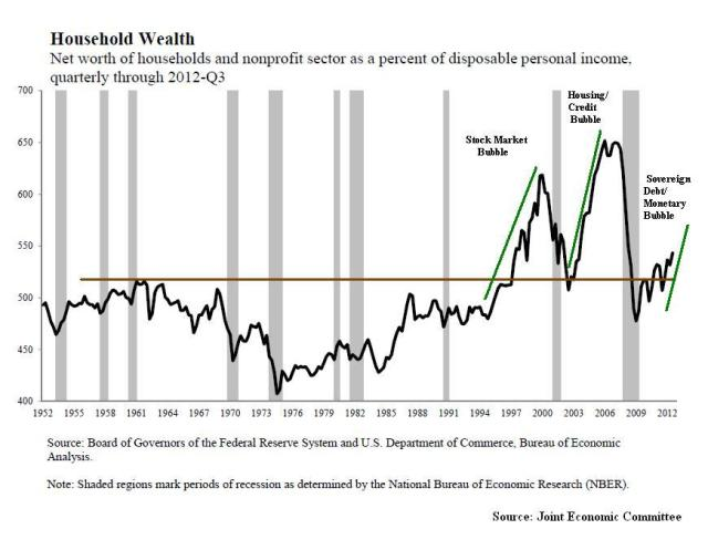 Jan2_Household Net Worth
