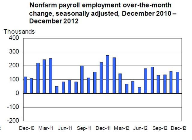 Jan4_BLS_employment2