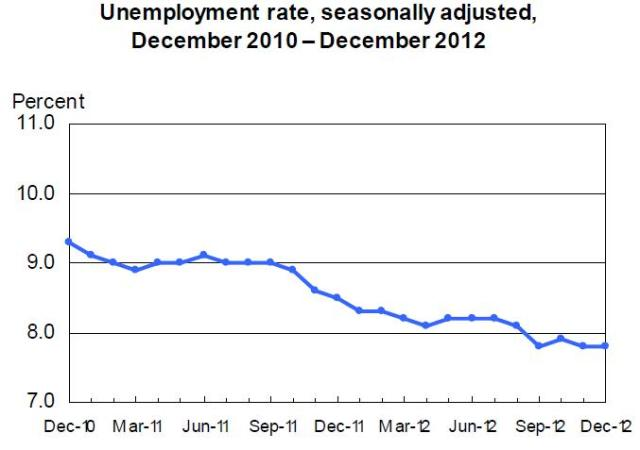 Jan4_BLS_employment3