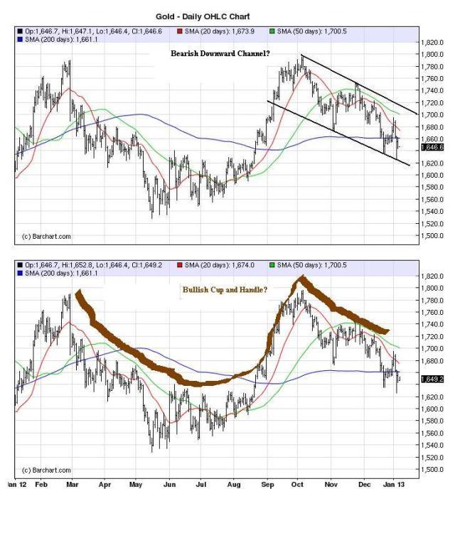 Jan8_Gold Chart