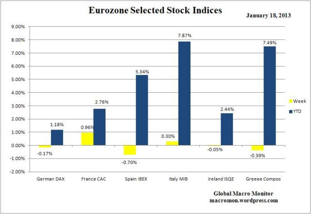 WEZ_Stock Indices