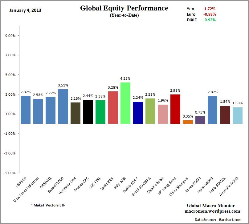 WIR_Equity_YTD