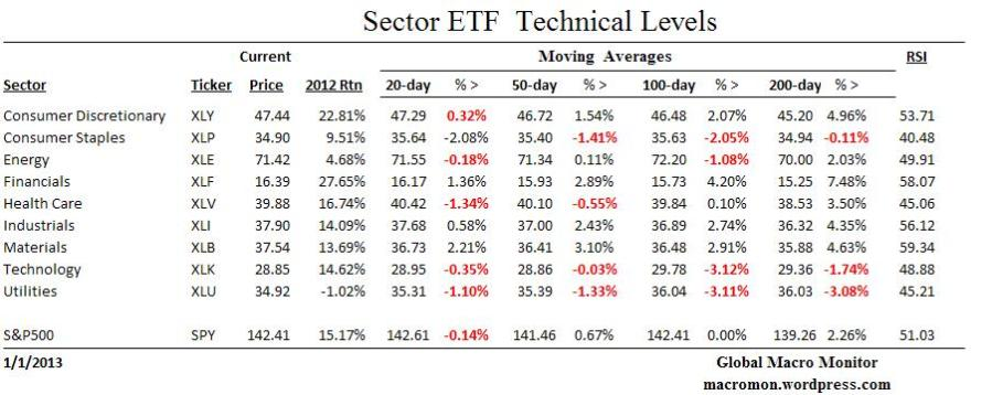 Year End_ETF Technical