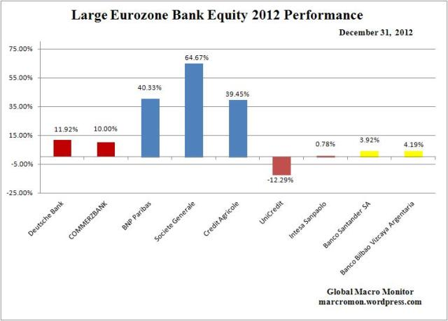 Year End_Euro Bank Change