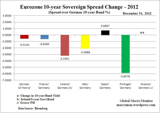 Year End_Euro Spread Change