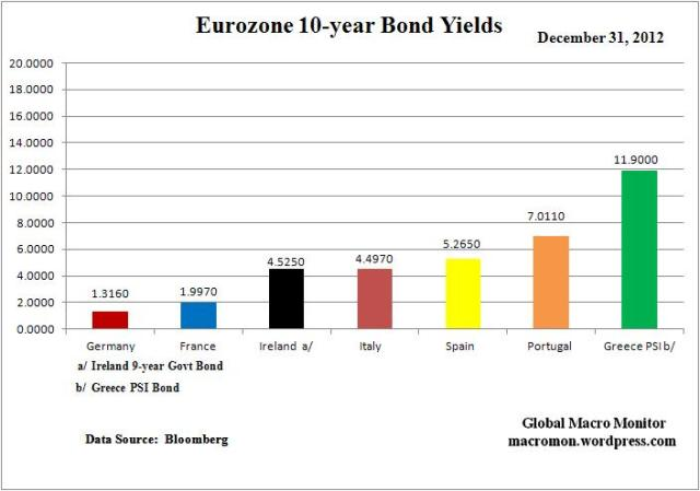 Year End_Euro Yields Change