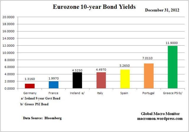 Year End_Euro Yields Change