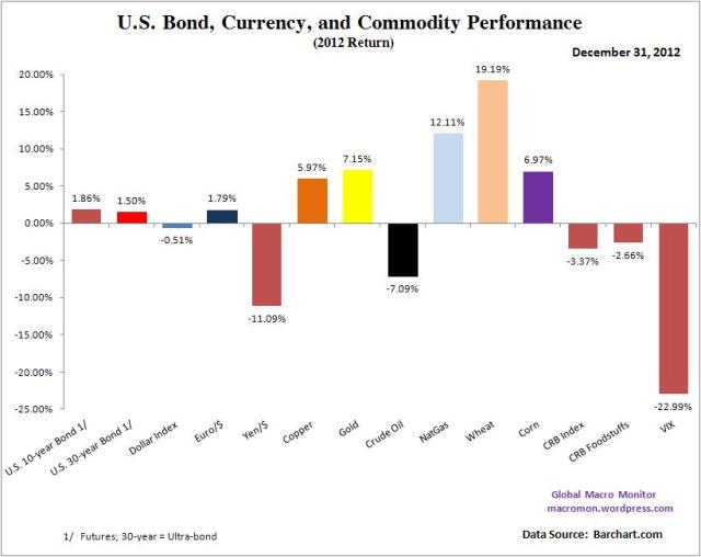 Year End_Global Bond Annual