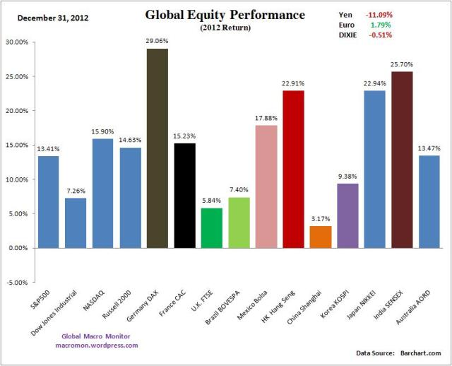 Year End_Global Equity Annual
