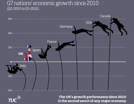 Feb15_G7 Growth