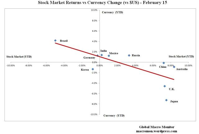 Feb17_Stock Market_Currency