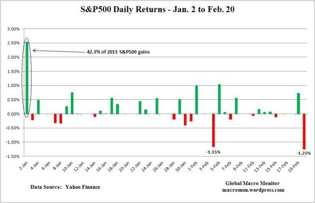 Feb20_S&P500_RTN