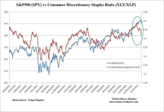 Feb21_Consumer Discretionary_Staples_SPY
