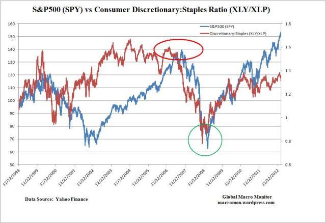 Feb21_Consumer Discretionary_Staples_SPY_2
