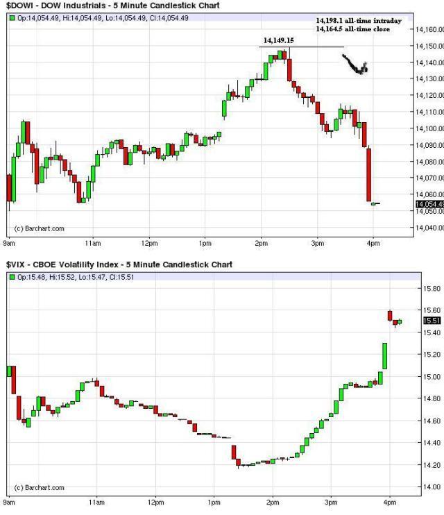 Feb28_Dow