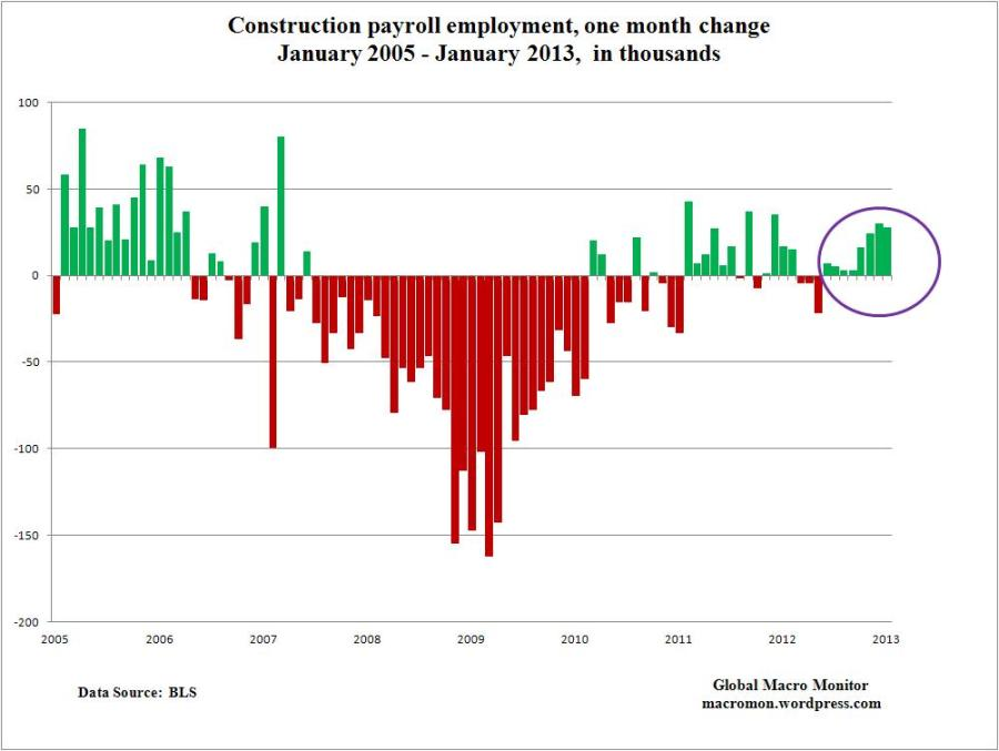 Feb5_Construction_Payrolls