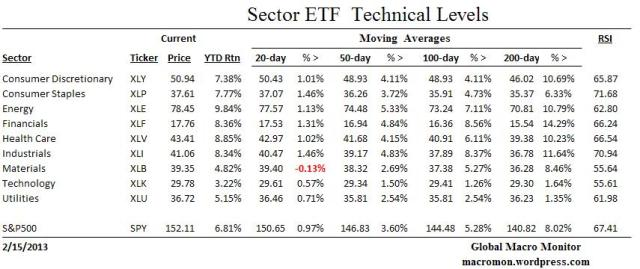 Sector ETF_Technicals