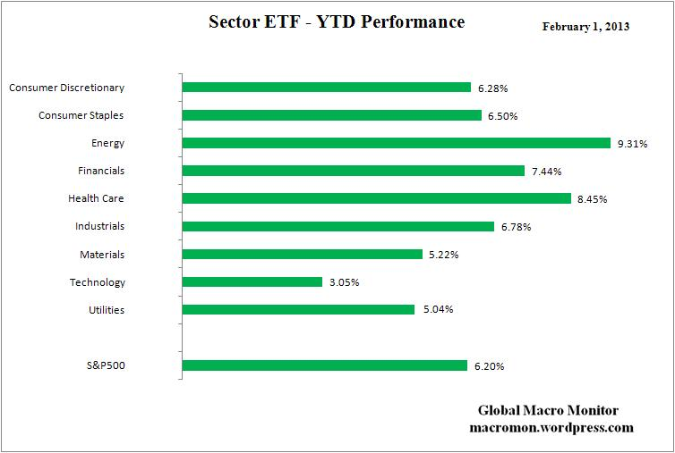 Sector ETF_YTD