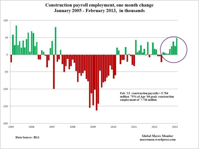 Mar13_Employment Payrolls