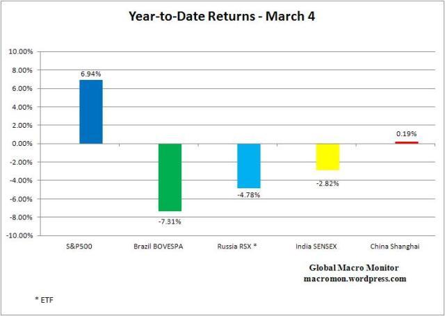 Mar4_Stock Returns