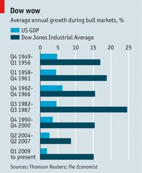 Mar7_Dow and GDP