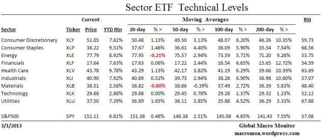Sector ETF_Technical