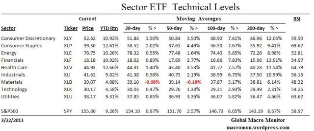 Sector ETF_Technical