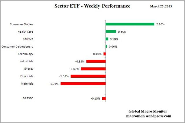 Sector ETF_Week