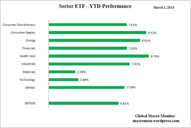Sector ETF_YTD