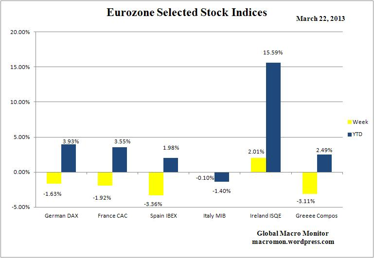 WEZ_Stock_Indices