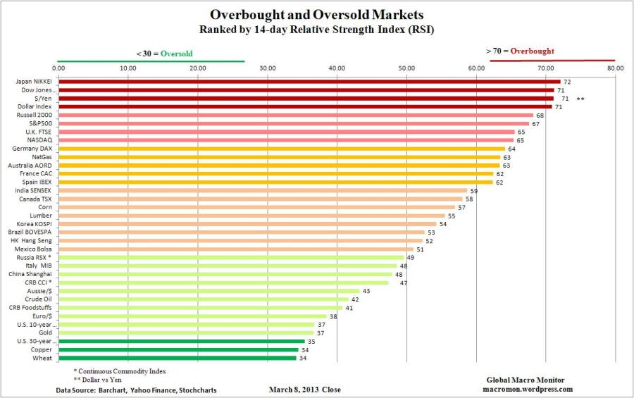 WIR_Overbought