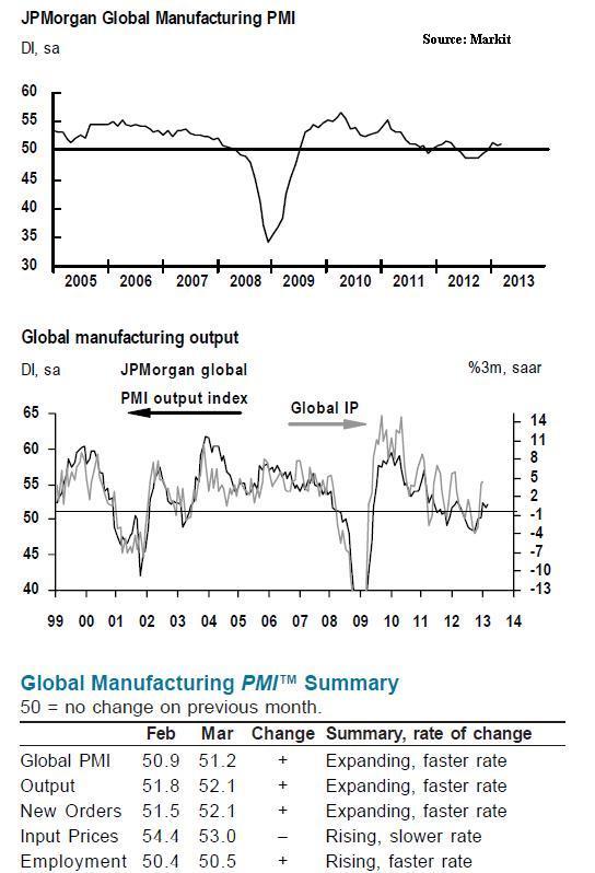 Apr2_Global PMI