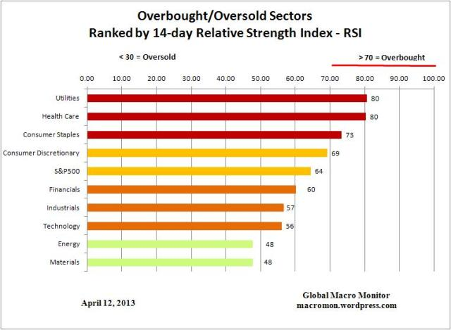 Sector ETF_Overbought
