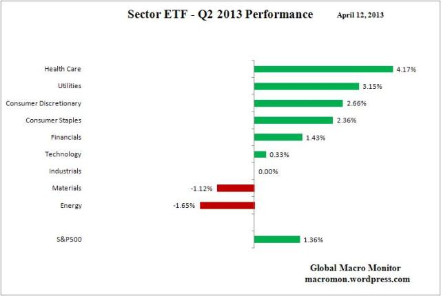 Sector ETF_Q2