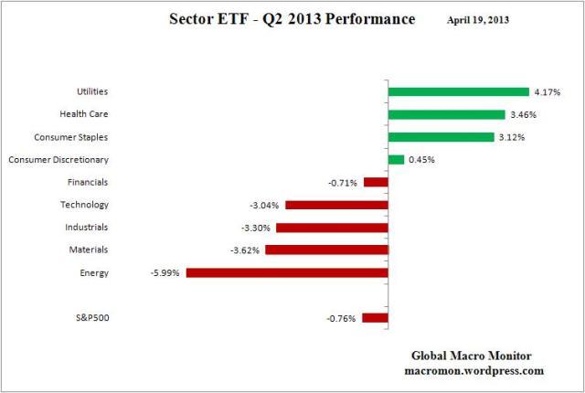 Sector ETF_Q2