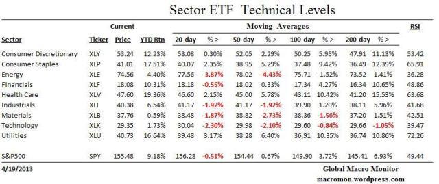 Sector ETF_Technicals