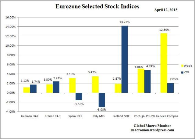 WEZ_Stock Indices