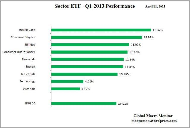 Sector ETF_Q1