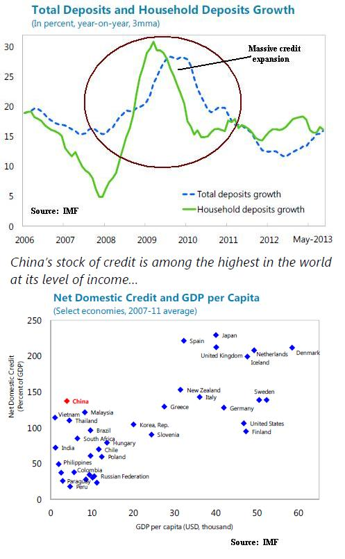 China Deposits