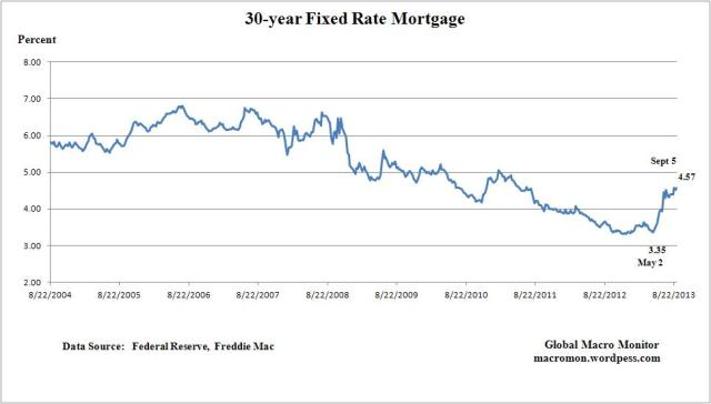 Sep5_Mortgage Rates