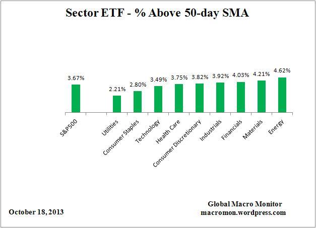ETF_50day