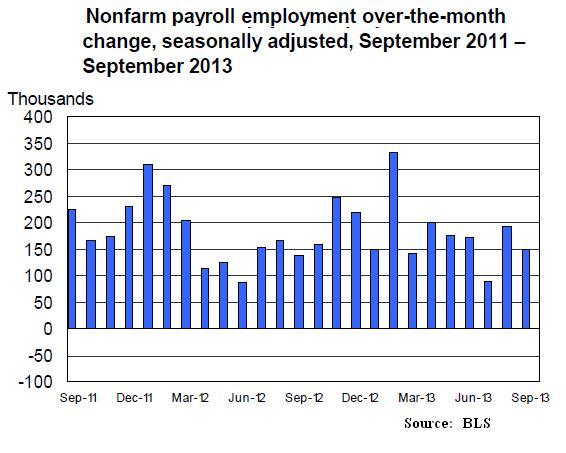 Oct22_Employment1