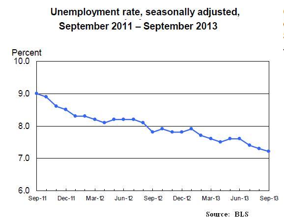 Oct22_Employment2