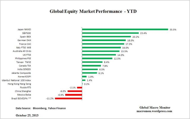 Oct26_Global Equity
