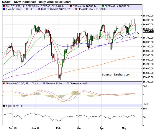 May15_Dow