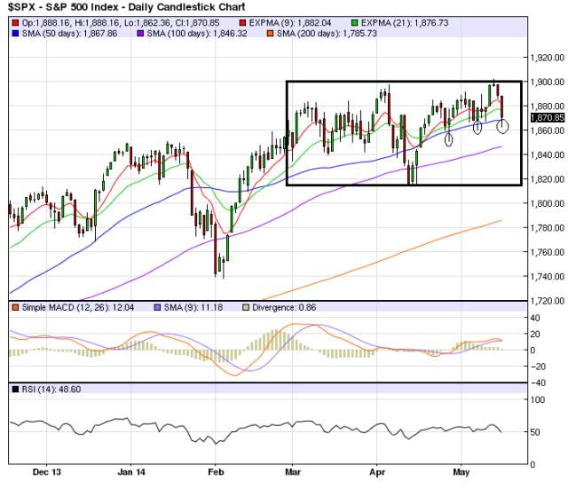 May15_S&P500