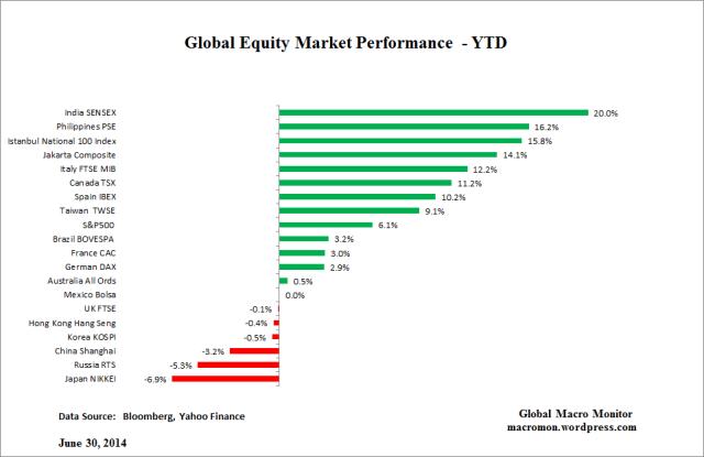 Jun30_Global EquitiesYTD